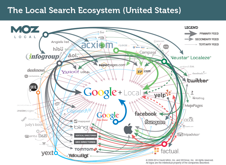 How Data Aggregators Improve Your Local Search Ranking